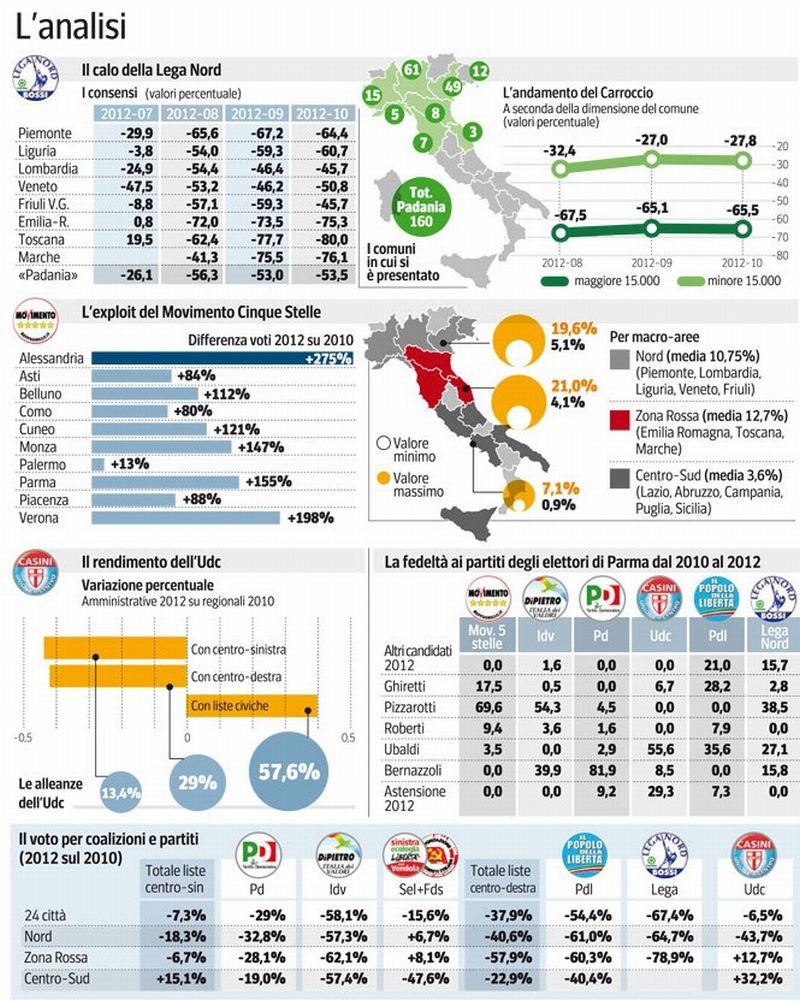 Istituto-Cattaneo_analisi-del-voto.jpg