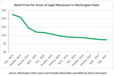 canapa-prezzi-mercato-Washington.png